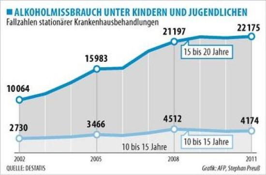Komasaufen_Statistik